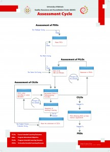 Click the Assessment Poster image to enlarg
